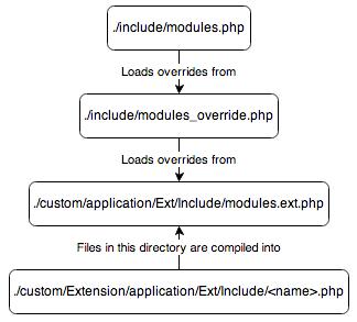 HierarchyAppMetaData